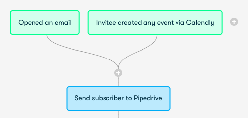 Drip email pipedrive