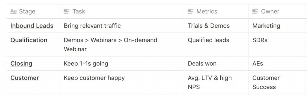 sales marketing case study