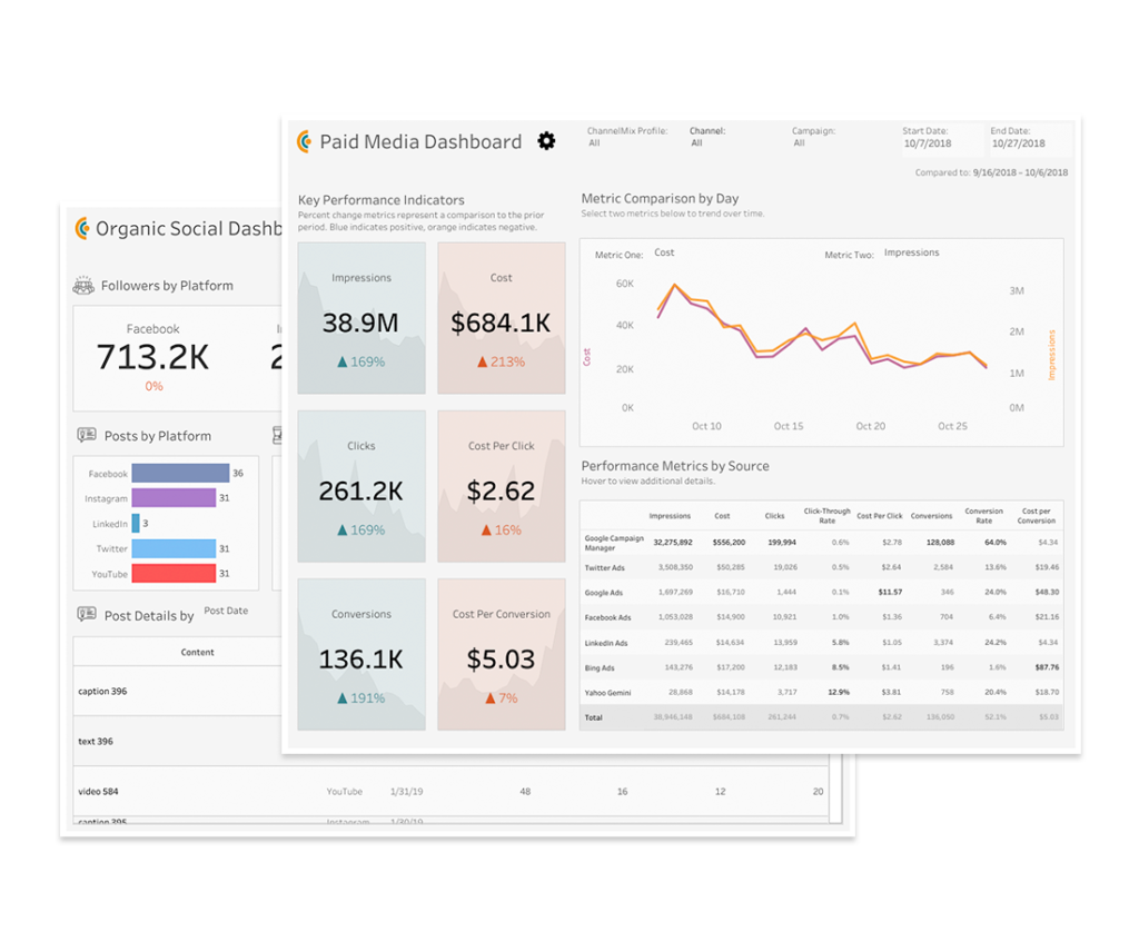 screenshot of alight analytics channelmix dashboard