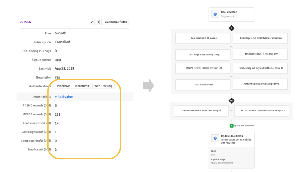 How we set up our Pipedrive automation workflow