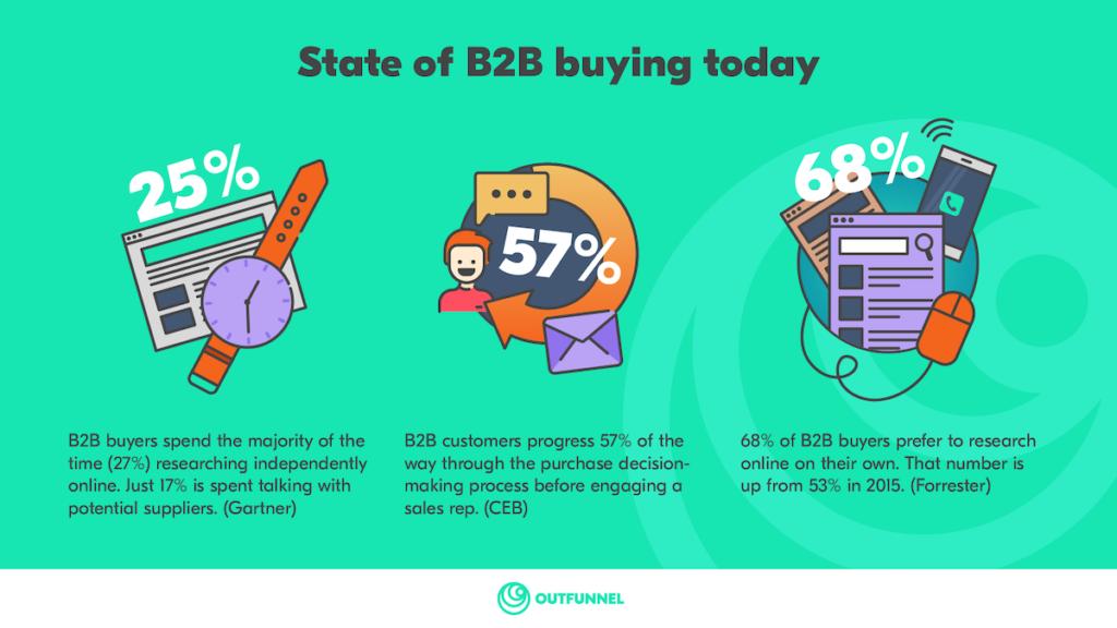 B2B buying