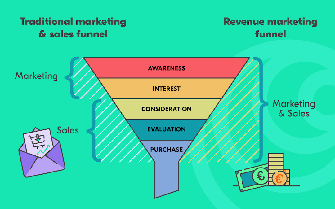 What Is Revenue Marketing & Why B2B Marketers Should Pay Attention To It