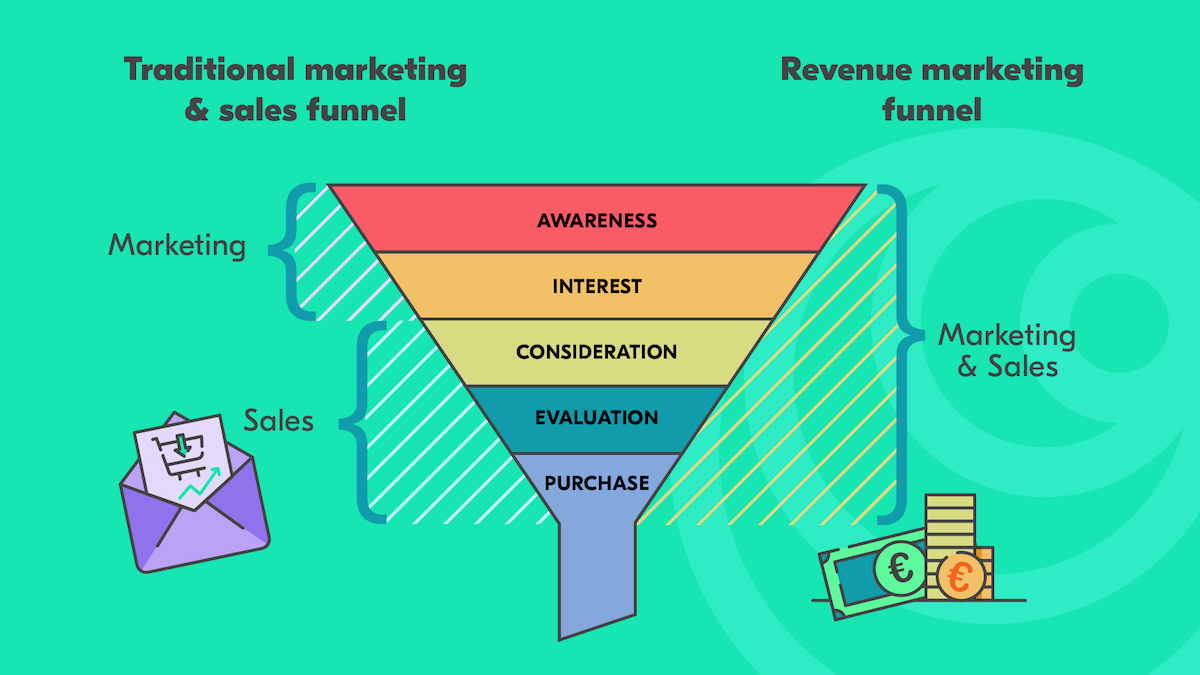 revenue marketing funnel