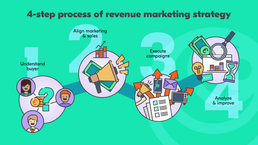 revenue marketing strategy