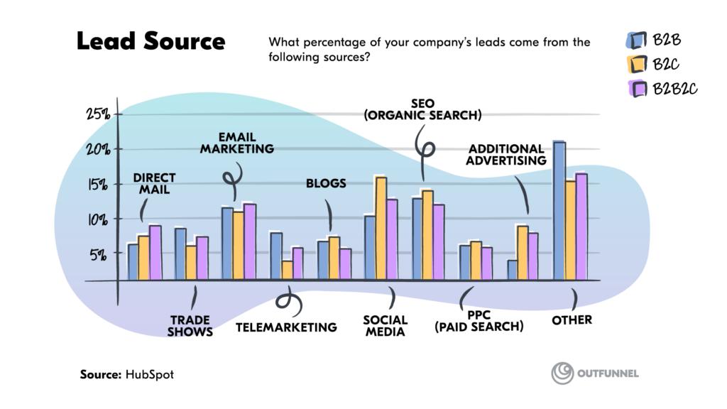 lead source statistics