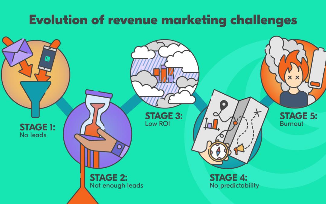 Evolution of Revenue Marketing in a Company