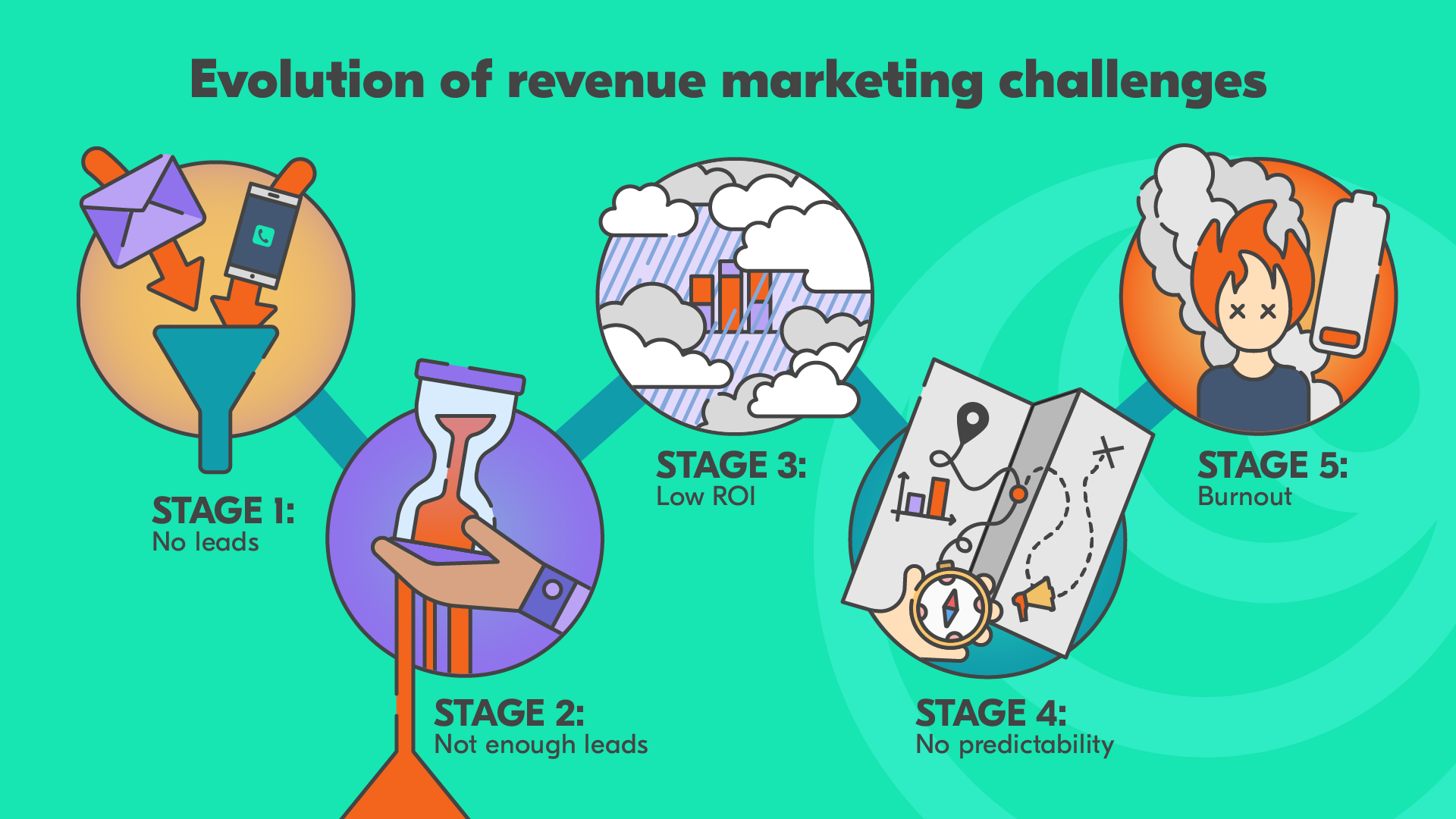 revenue marketing challenges