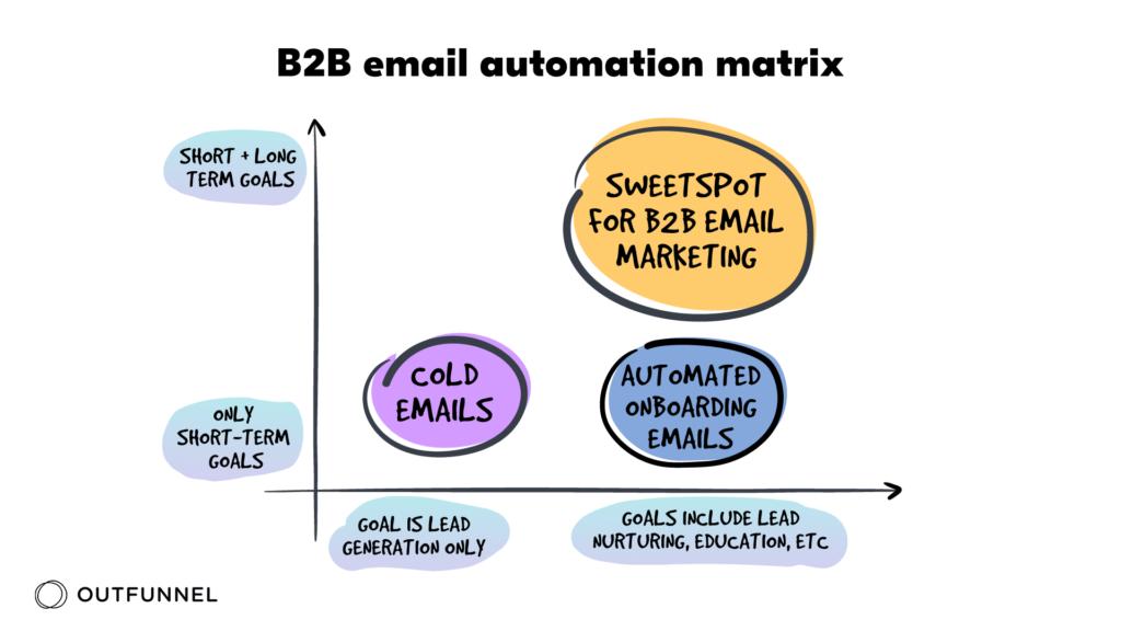 b2b email automation matrix