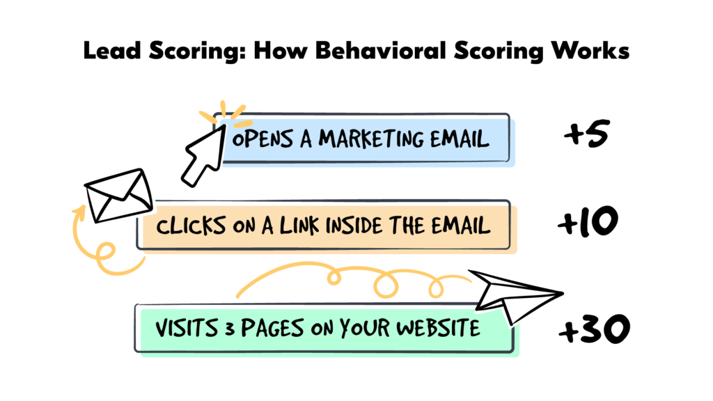 behavioral lead scoring