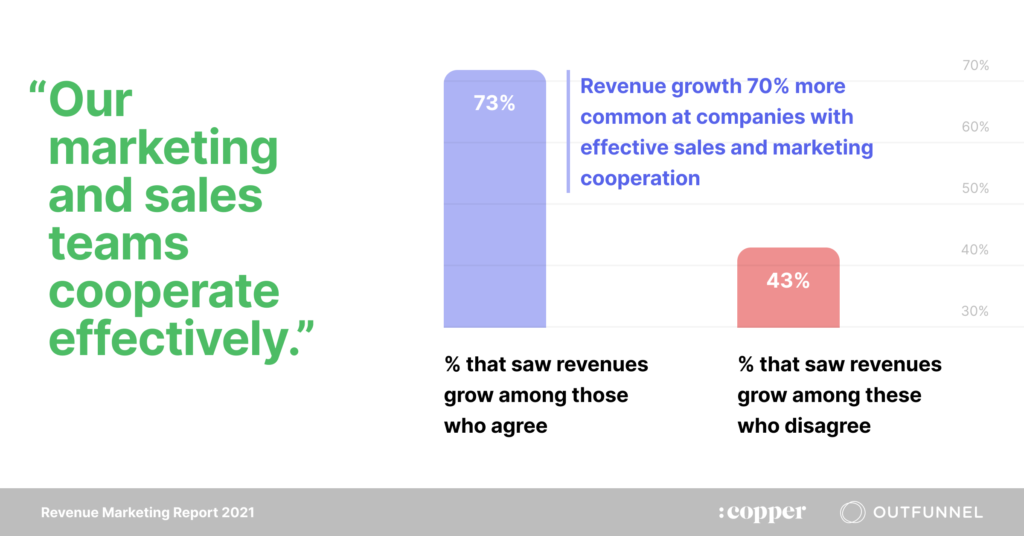 alignment and revenue growth
