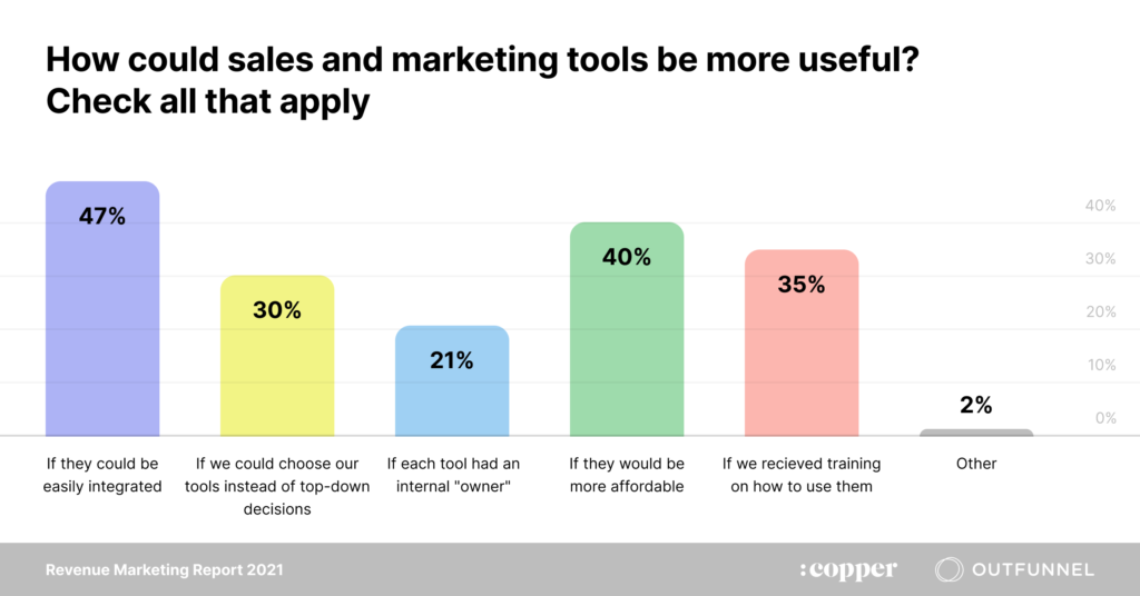 how could sales and marketing tools be more useful