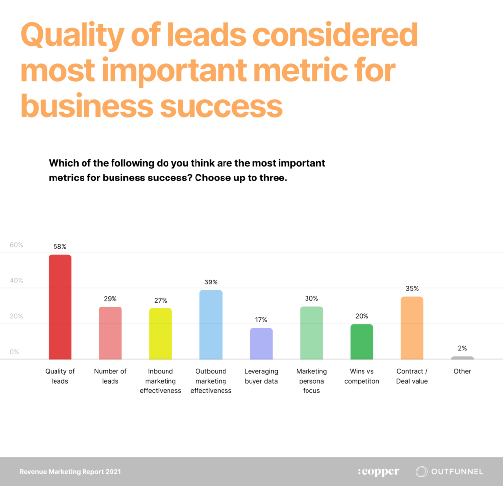 24+ Best B2B Lead Generation Strategies (That Work in 2021)