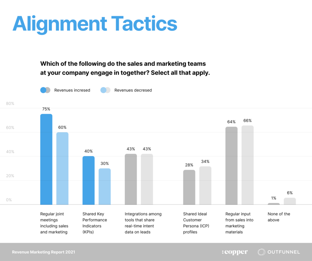 sales and marketing alignment tactics