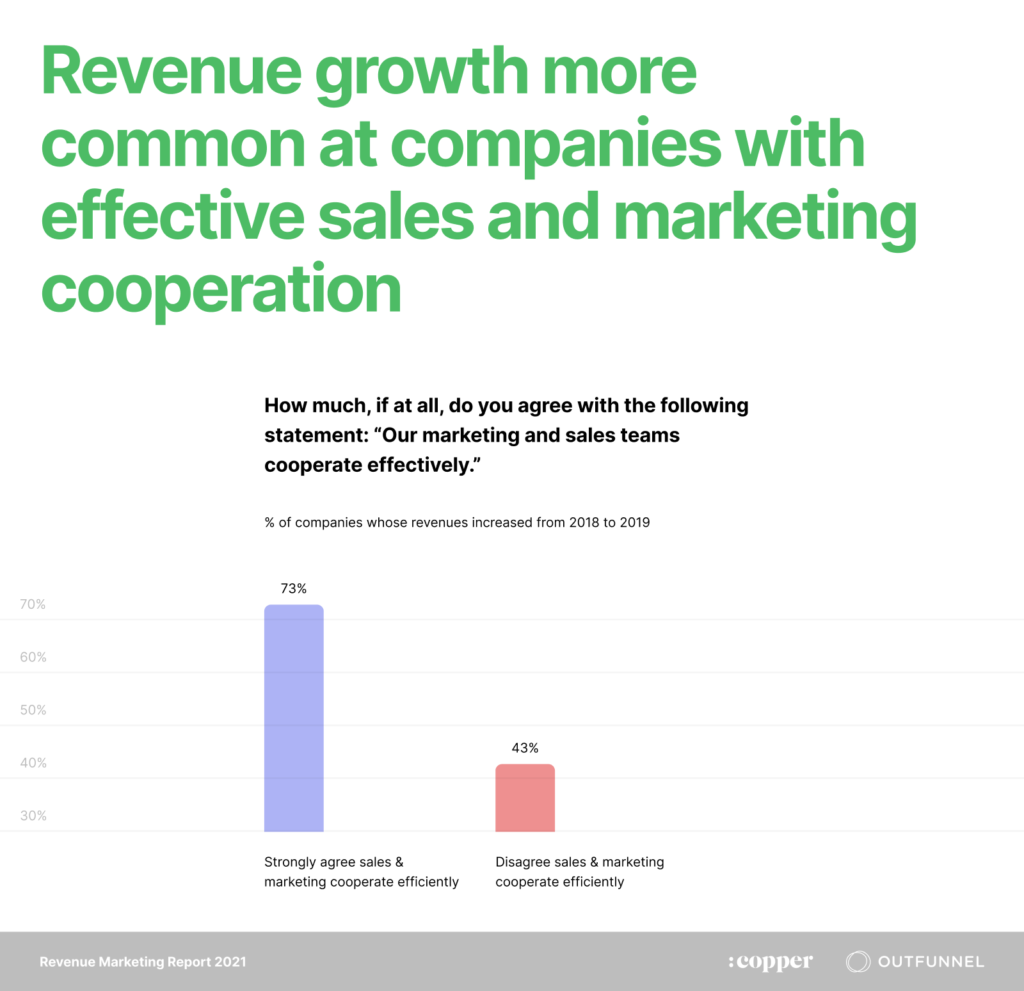 revenue growth and cooperation